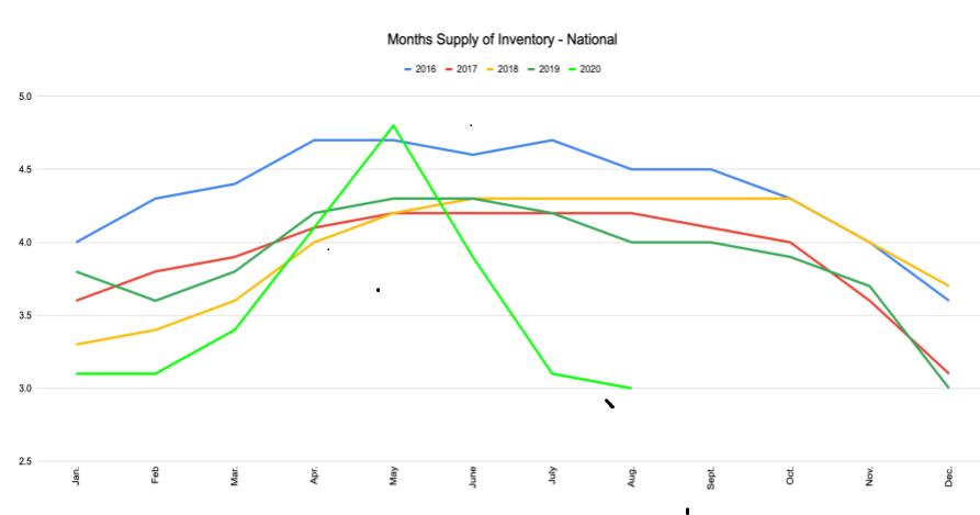 Green Team Realty Oct Housing Market Update