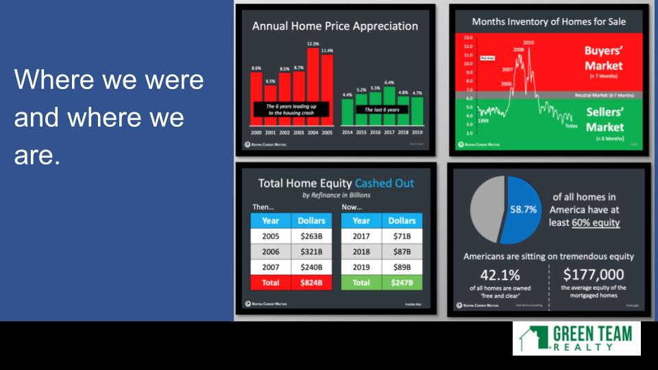 Green Team Realty Jan 2021 Housing Market Update