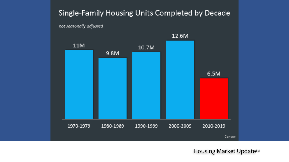 Single-family housing units completed by decade