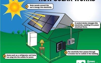 Why Solar Panels are Great Sources of Energy