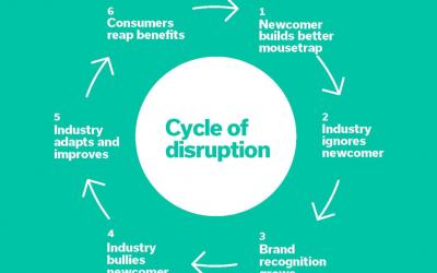 Disrupting the Disruptors!